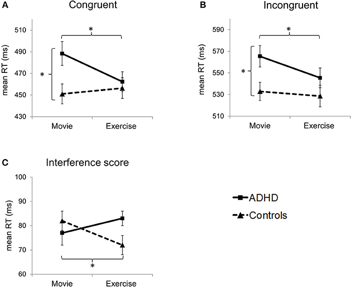 Frontiers | Acute Effects of Aerobic Exercise on Executive