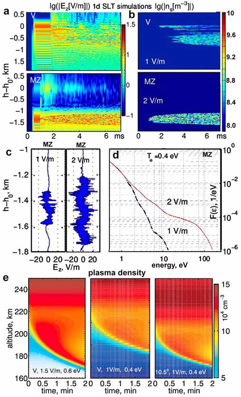 Frontiers | Artificial Aurora Experiments and Application to Natural