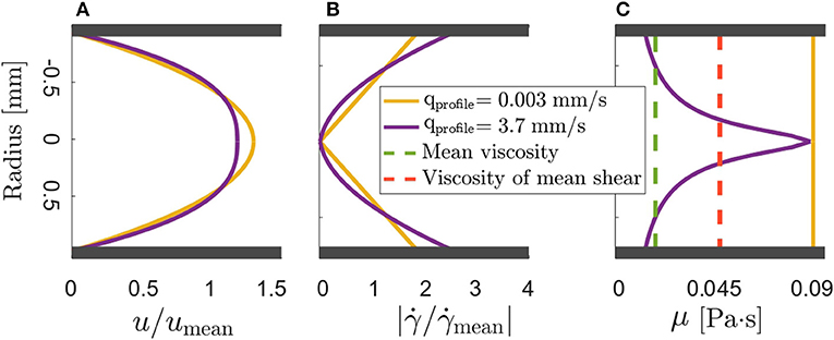 Frontiers | Determination of the Effective Viscosity of Non