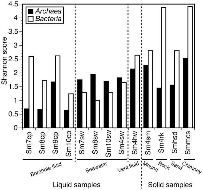 Frontiers Characteristics Of Microbial Communities In Crustal