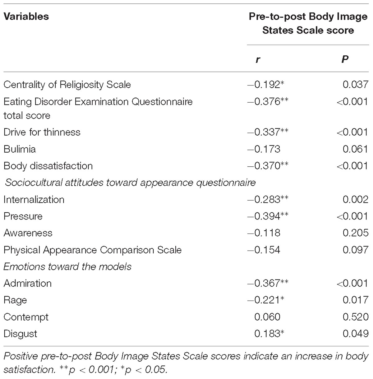 Frontiers | Thin Media Images Decrease Women's Body