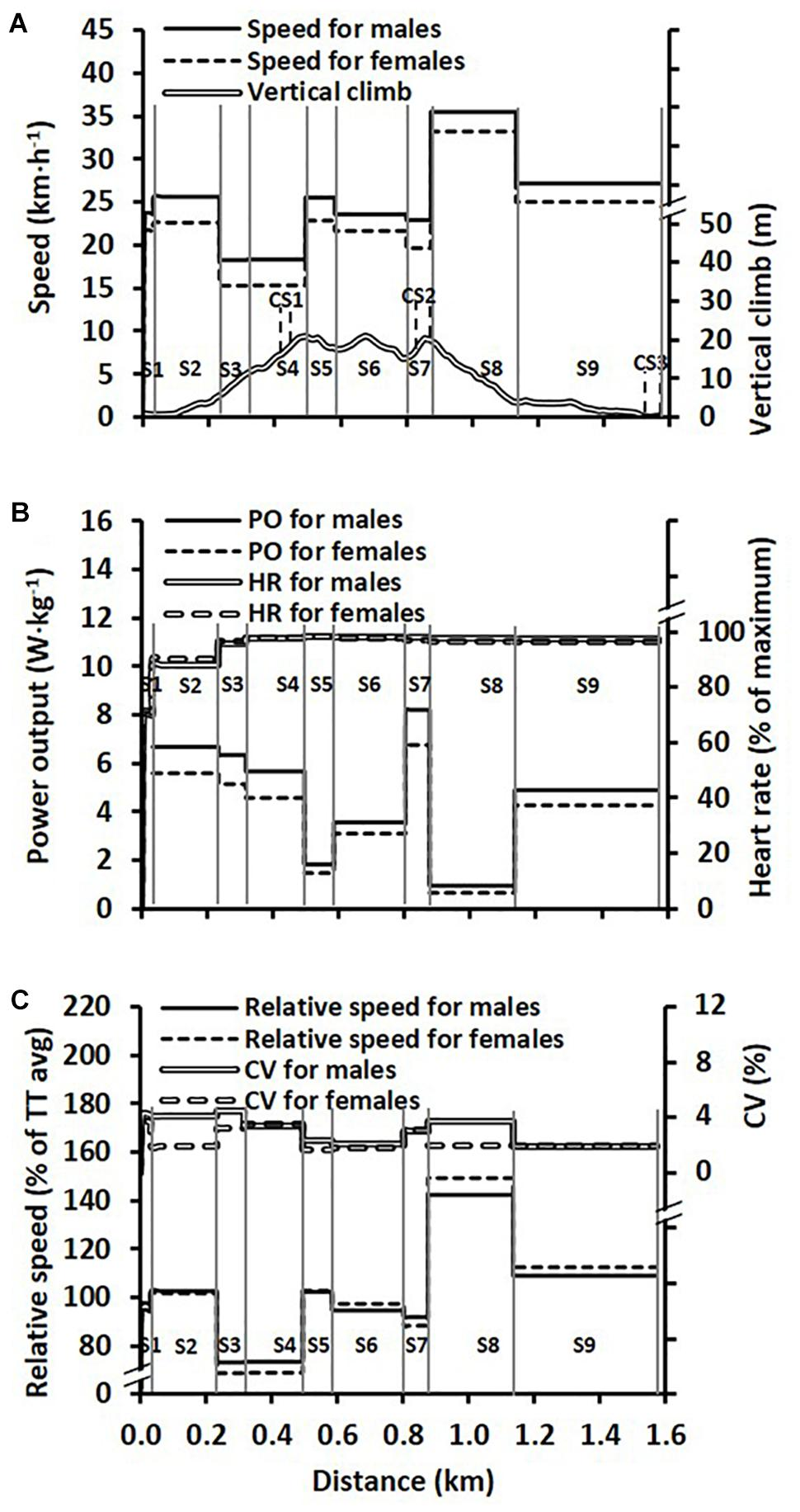Frontiers | Sex Differences in Performance and Pacing Strategies