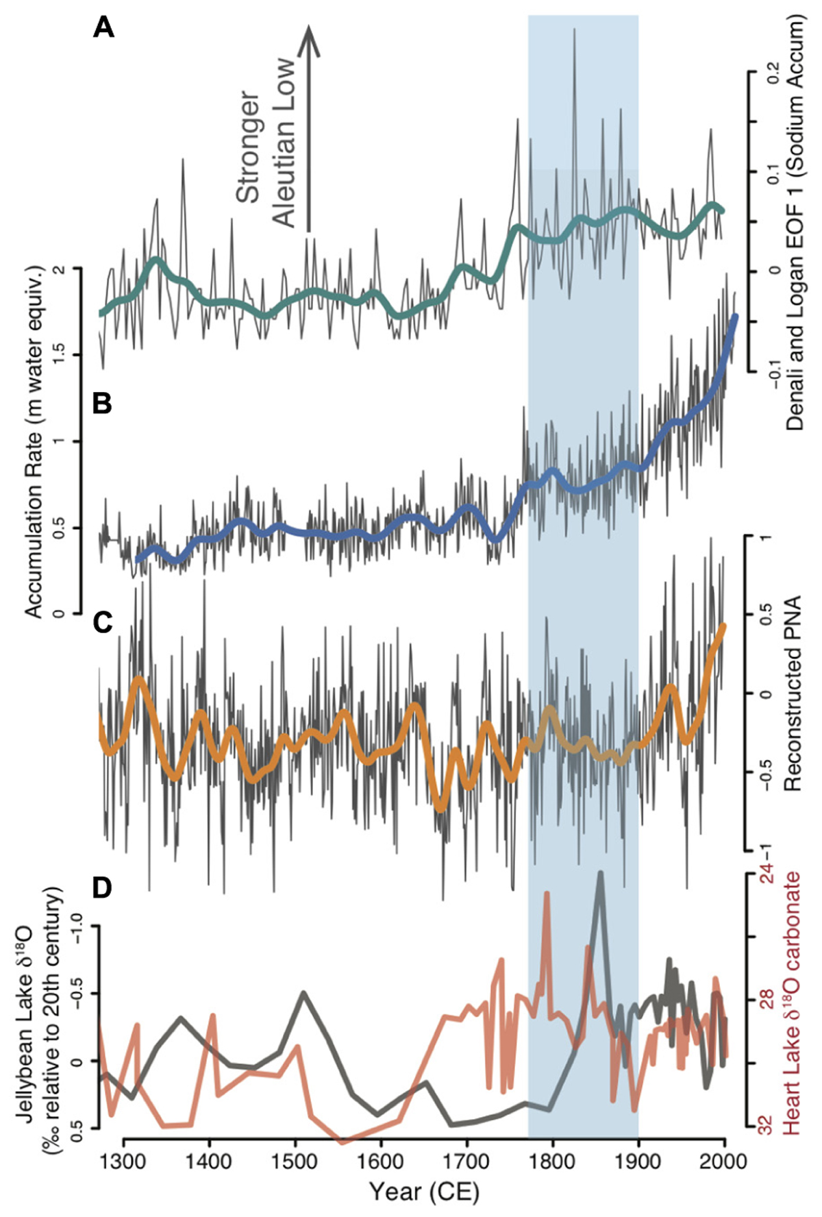 Frontiers | Timing and Potential Causes of 19th-Century Glacier