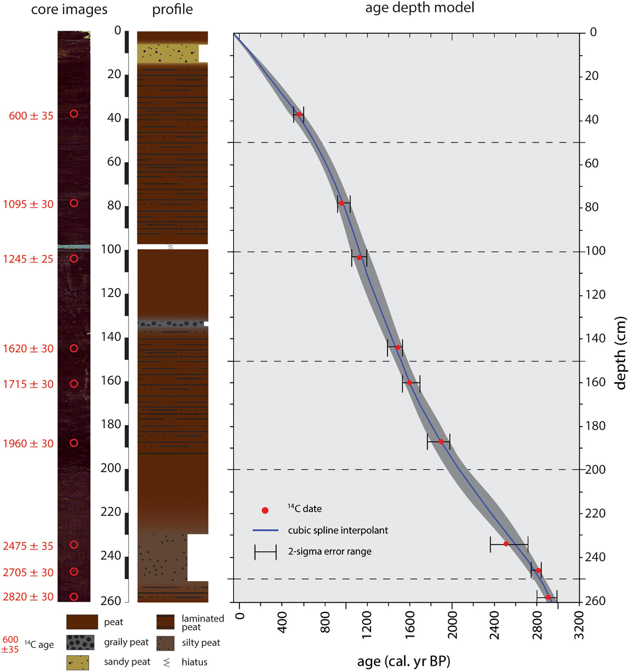 Frontiers   Stable Oxygen Isotope Records (δ18O) of a High-Andean