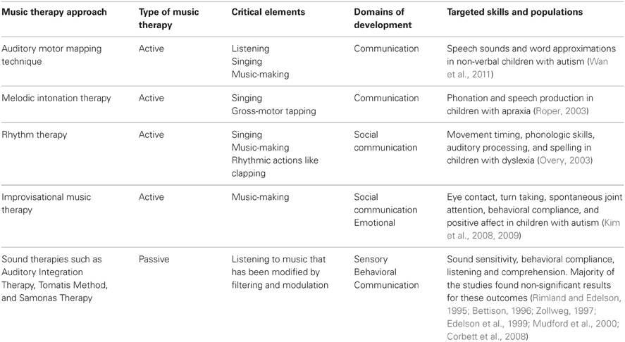 Frontiers A Review Of Music And Movement Therapies For