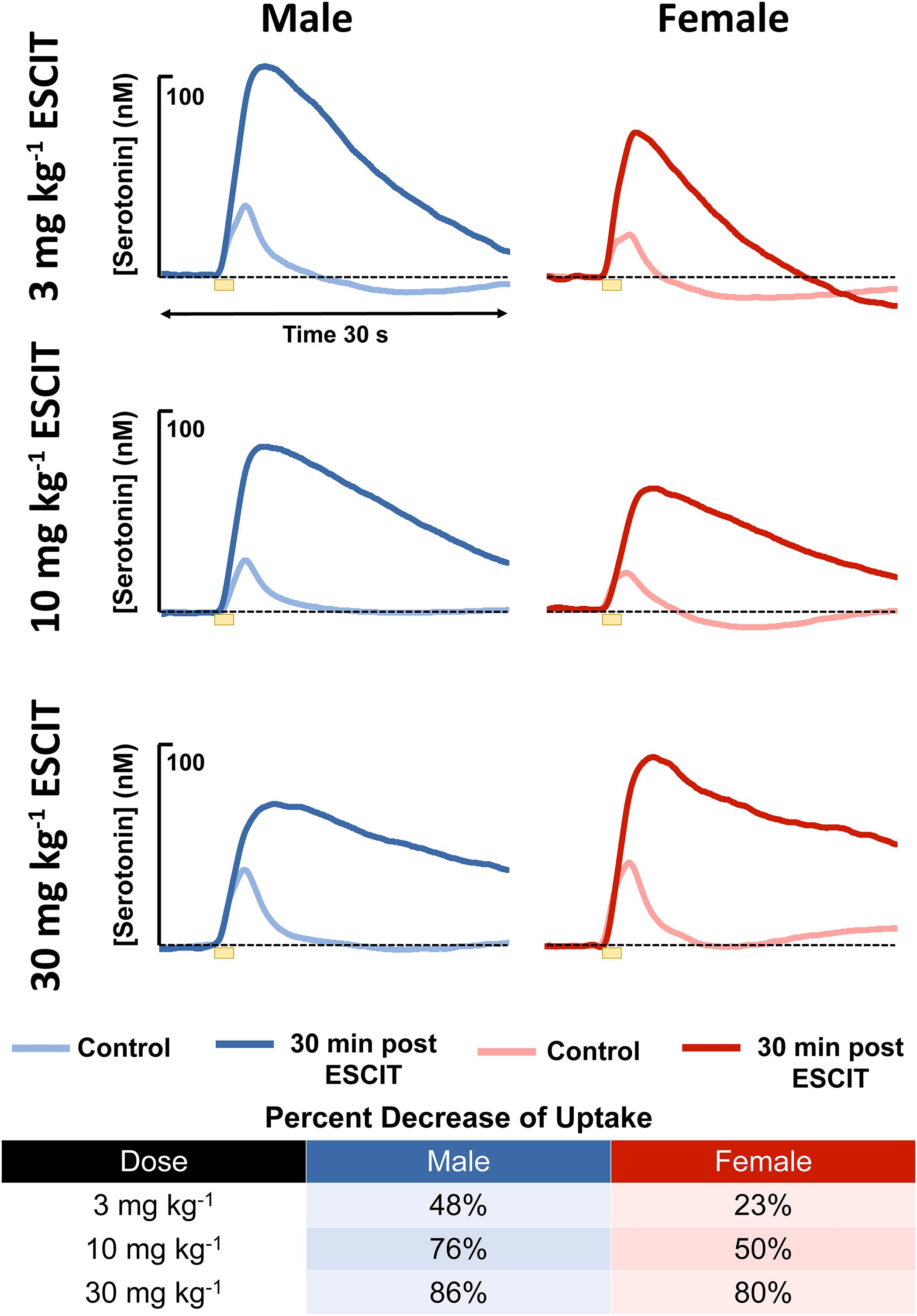 f2cf97e493a54 Frontiers | In vivo Hippocampal Serotonin Dynamics in Male and ...