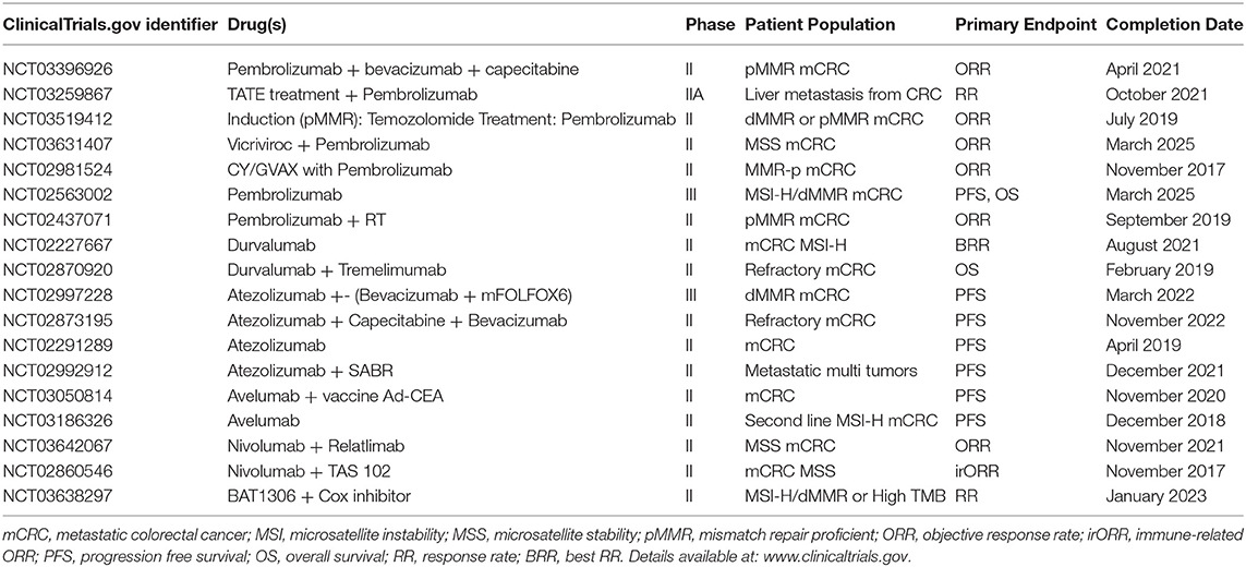 Frontiers Review Of Pd 1 Pd L1 Inhibitors In Metastatic Dmmr Msi H Colorectal Cancer Oncology