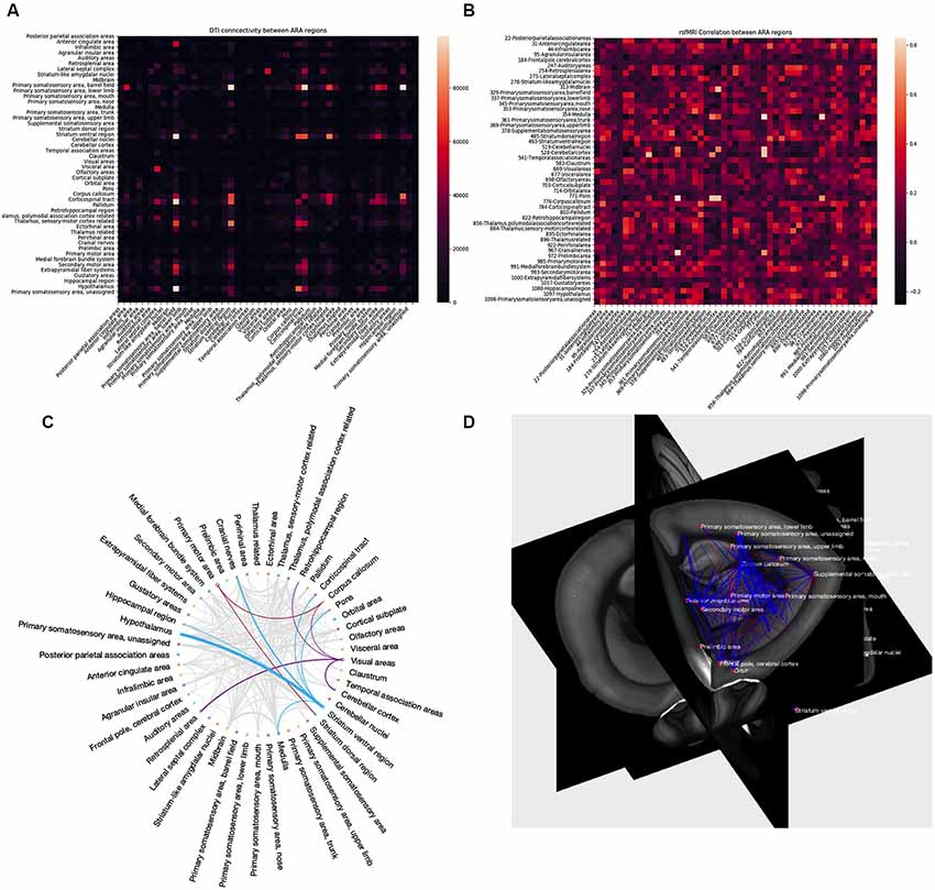 Frontiers | Processing Pipeline for Atlas-Based Imaging Data
