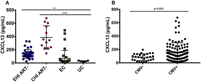 Frontiers | CXCL13 as a Biomarker of Immune Activation
