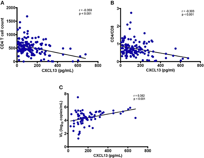 Frontiers   CXCL13 as a Biomarker of Immune Activation During Early