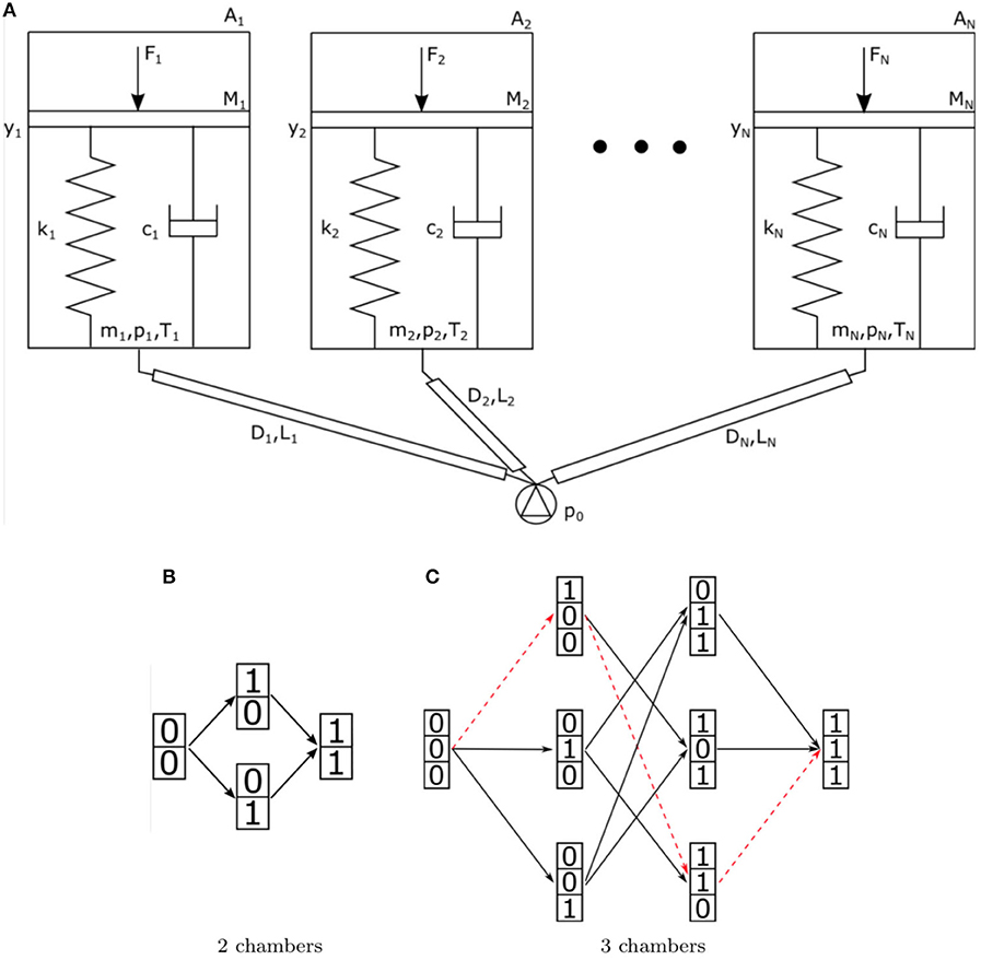 Frontiers | Dynamic Morphological Computation Through Damping Design