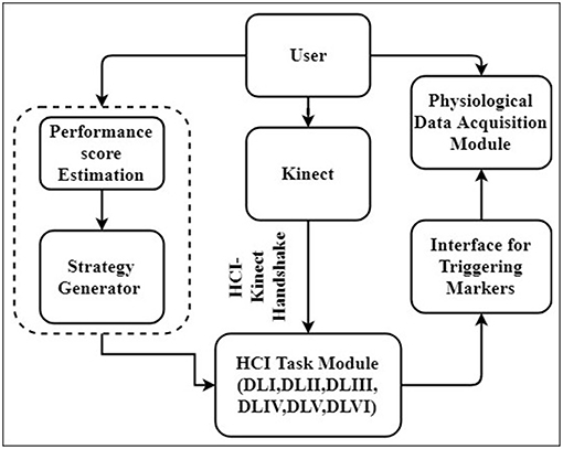 Frontiers   Kinect-Assisted Performance-Sensitive Upper Limb
