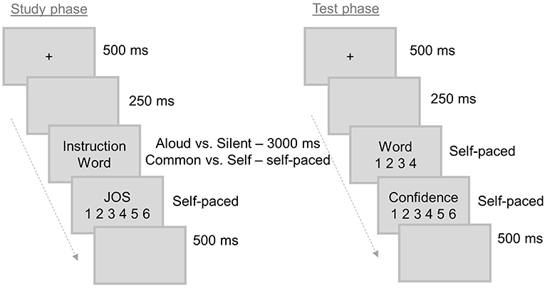 Frontiers   Differential Effects of Valence and Encoding Strategy on