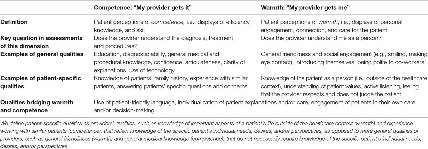 """Frontiers 
