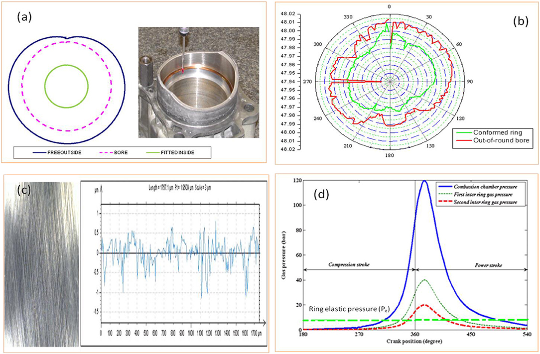 Frontiers | Modeling for Design Optimization of Piston Crown