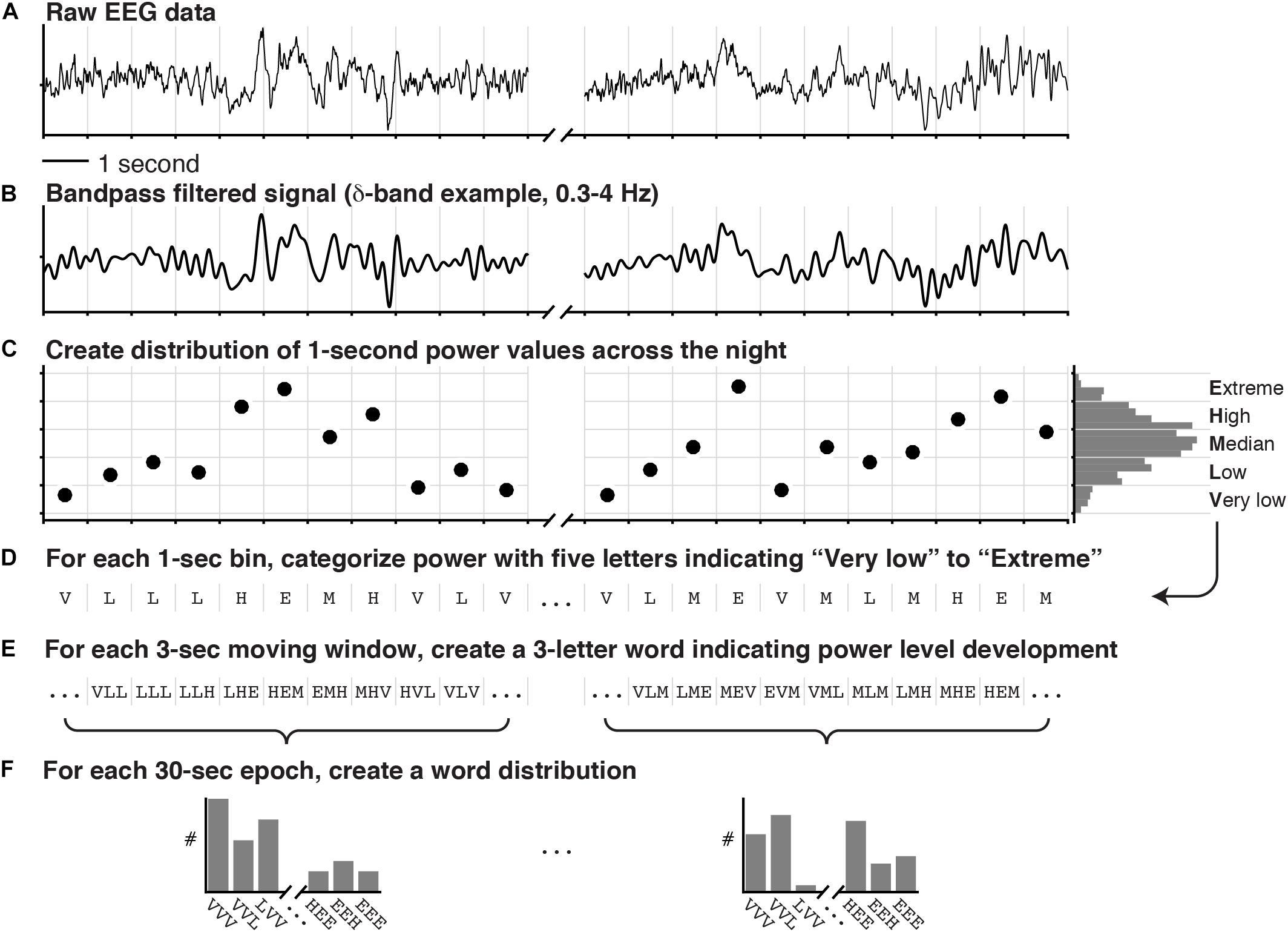 Frontiers | Data-Driven Analysis of EEG Reveals Concomitant