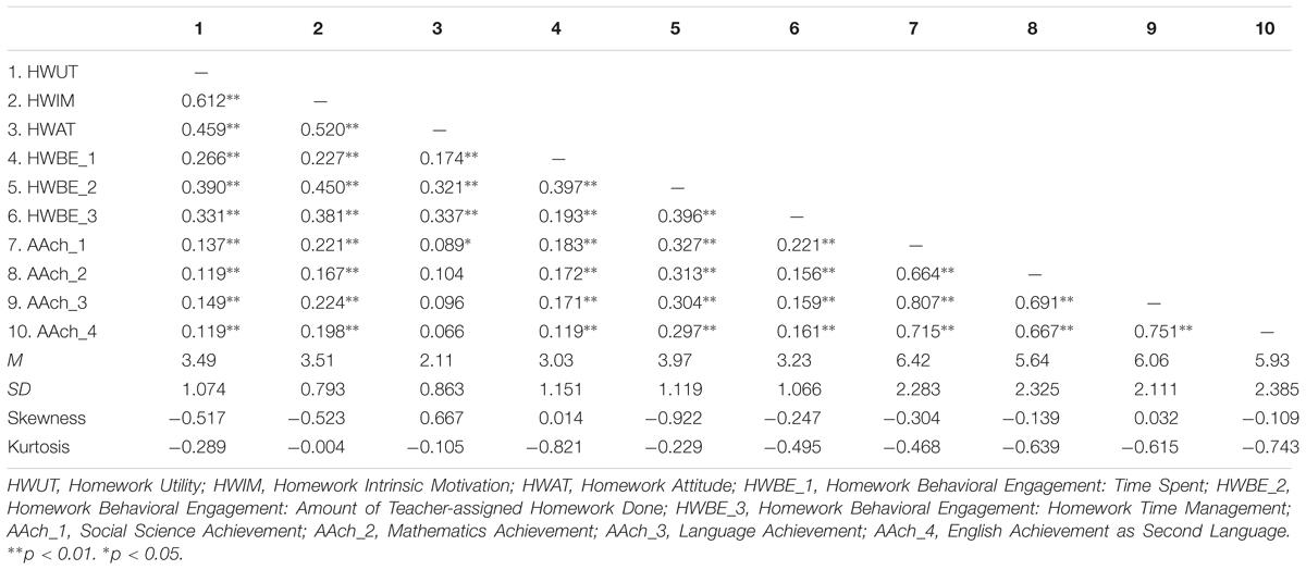 Homework help psychological statistics