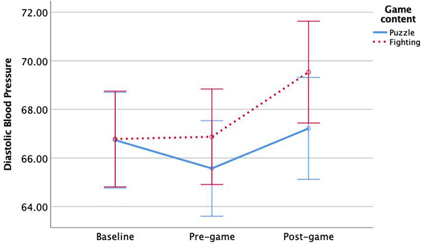Frontiers | Video Games and Stress: How Stress Appraisals