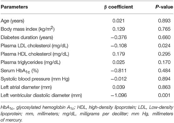 Cholesterol 171 mg dl