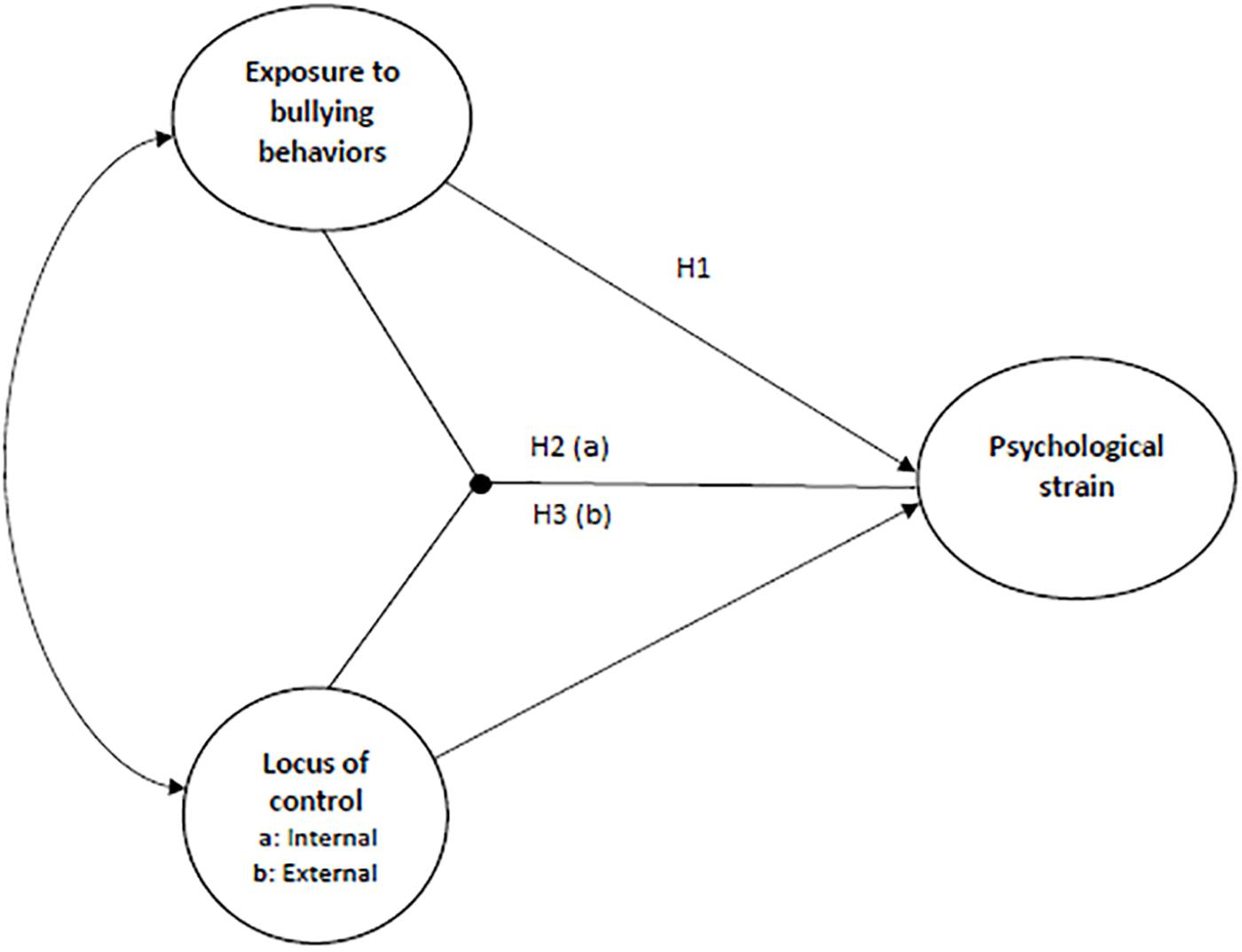 Frontiers Locus Of Control Moderates The Relationship Between Exposure To Bullying Behaviors And Psychological Strain Psychology