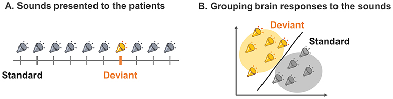 Figure 1 - (A) We presented a series of sounds to coma patients.