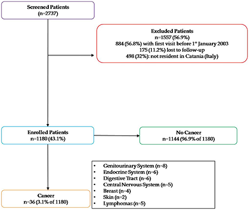 Frontiers   Cancer Risk and Multiple Sclerosis: Evidence