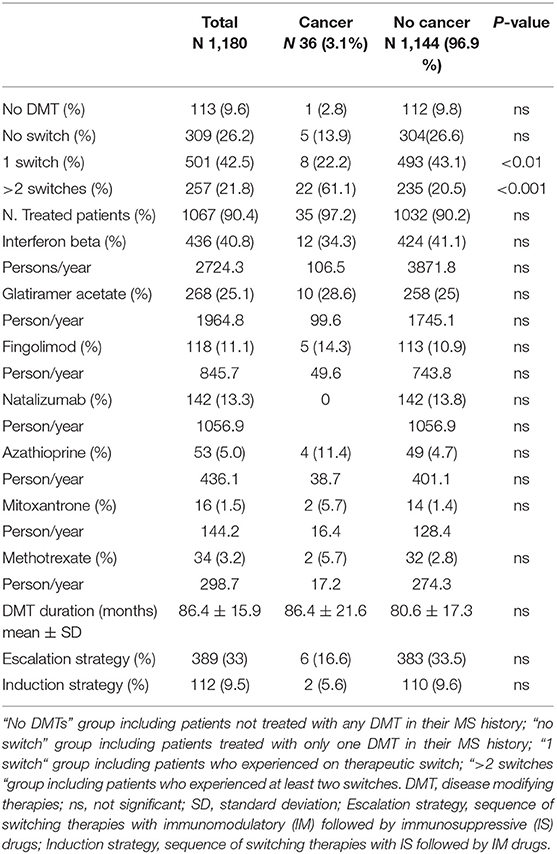 Frontiers   Cancer Risk and Multiple Sclerosis: Evidence From a