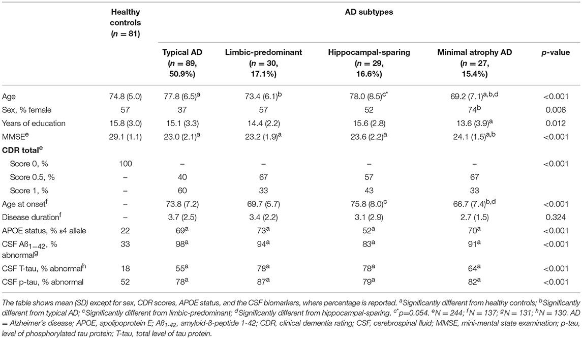 Frontiers | Subtypes of Alzheimer's Disease Display Distinct