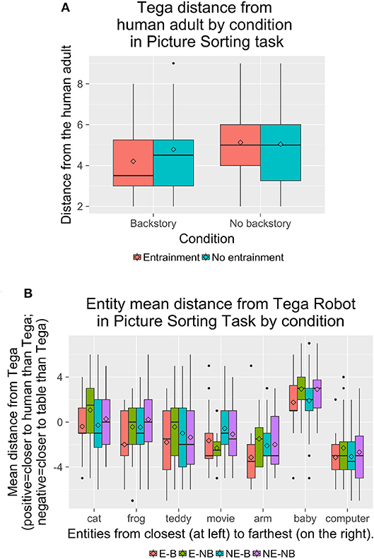 Frontiers | Exploring the Effects of a Social Robot's Speech