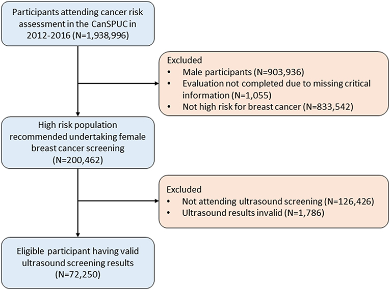Frontiers Ultrasound For Breast Cancer Screening In High Risk Women Results From A Population Based Cancer Screening Program In China Oncology