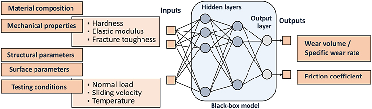 Frontiers | Artificial Neural Networks (ANNs) as a Novel