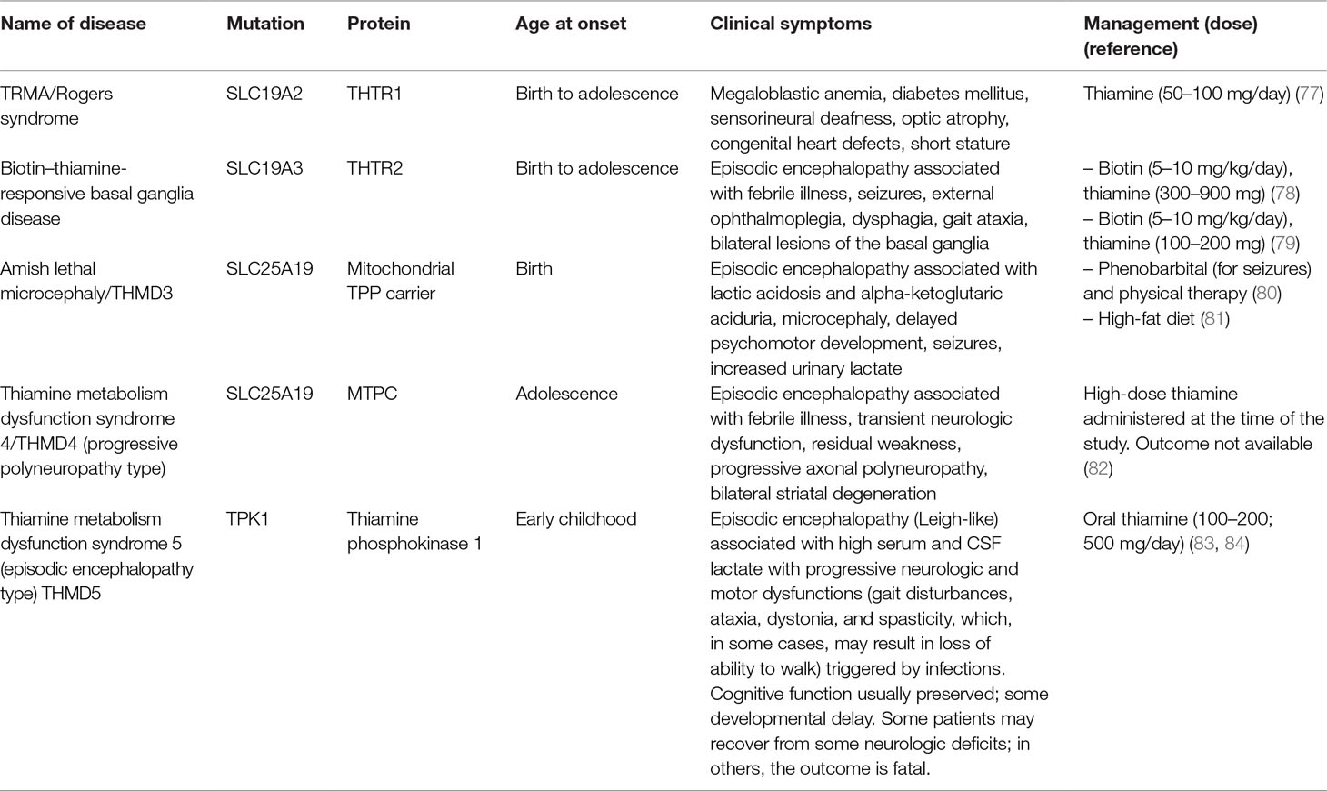 Frontiers | Neurological, Psychiatric, and Biochemical Aspects of