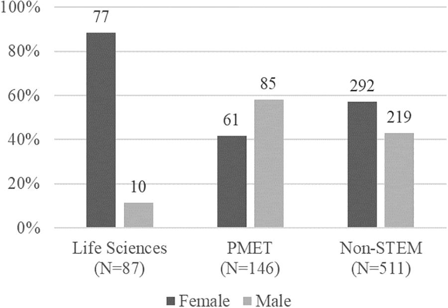 Frontiers | Traditional Gender Role Beliefs and Career Attainment in