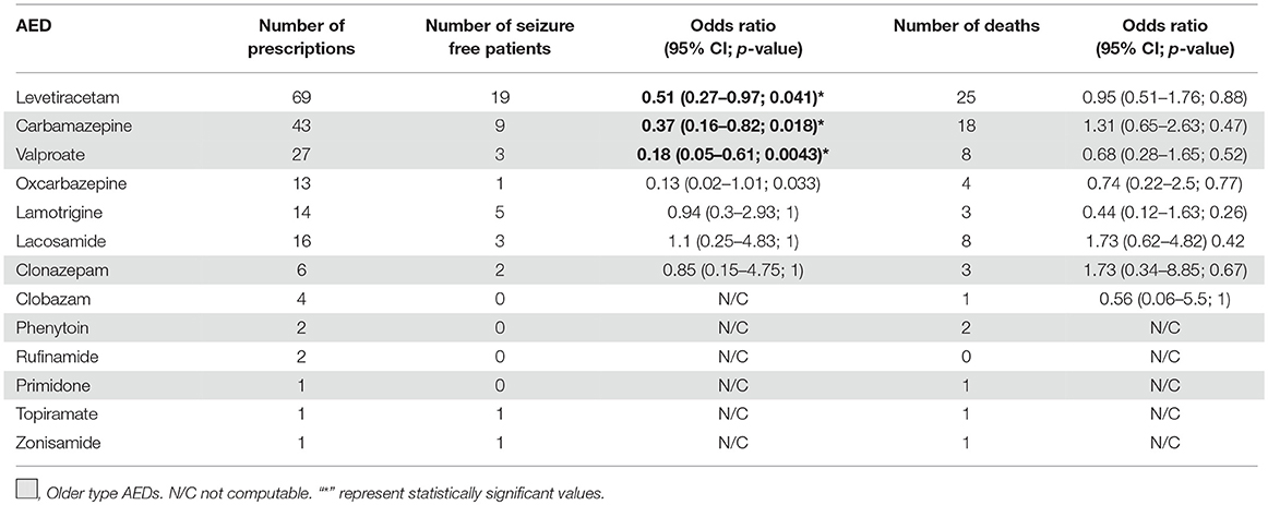 Frontiers | The Outcome of Status Epilepticus and Long-Term