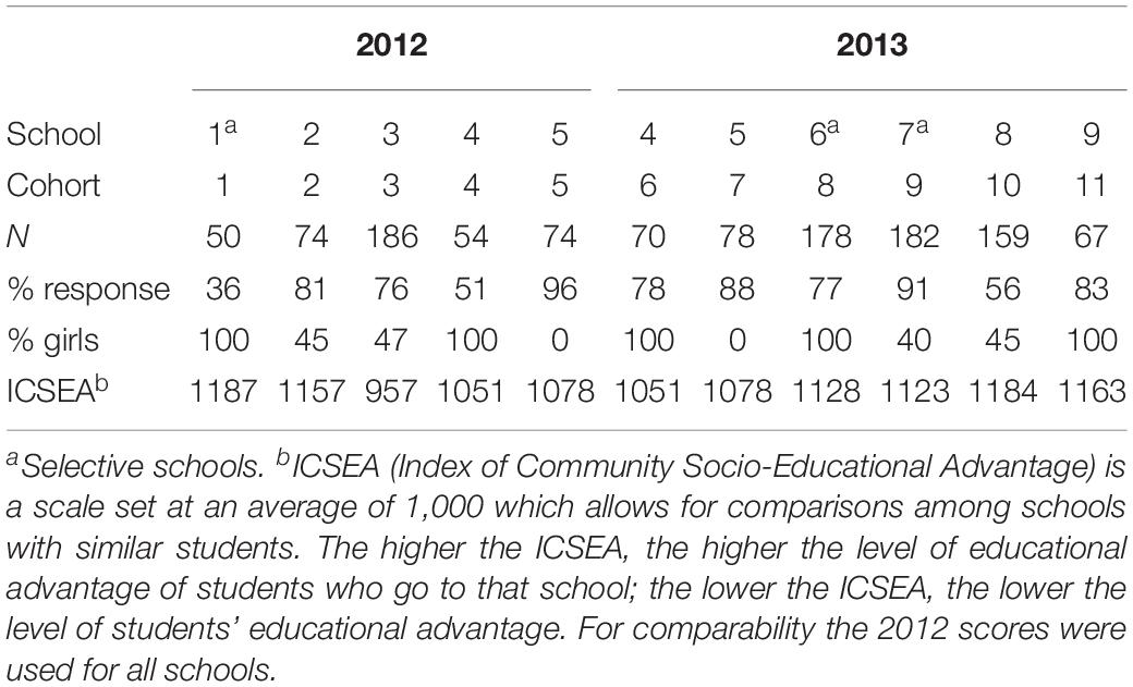 National numeracy strategy questioning sexual orientation