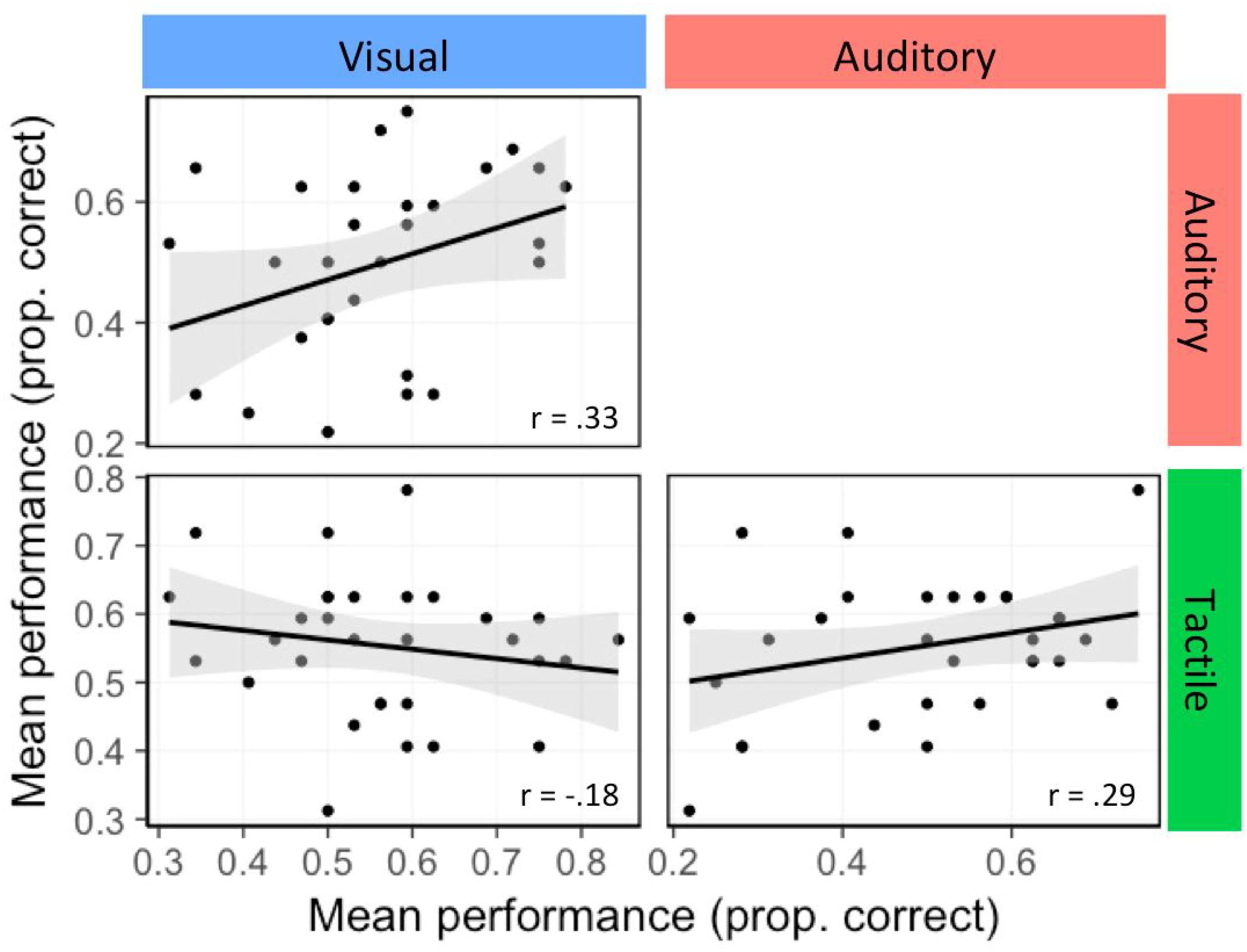 Frontiers   Implicit Statistical Learning Across Modalities