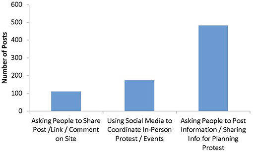 Frontiers | Social Media, Political Mobilization, and High