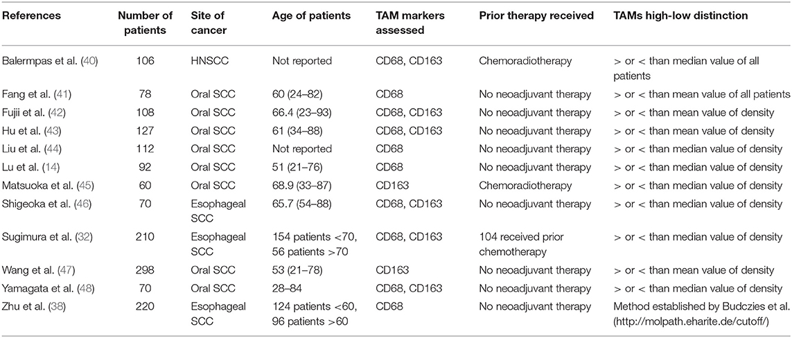 Frontiers | Prognostic Significance of Tumor-Associated Macrophage