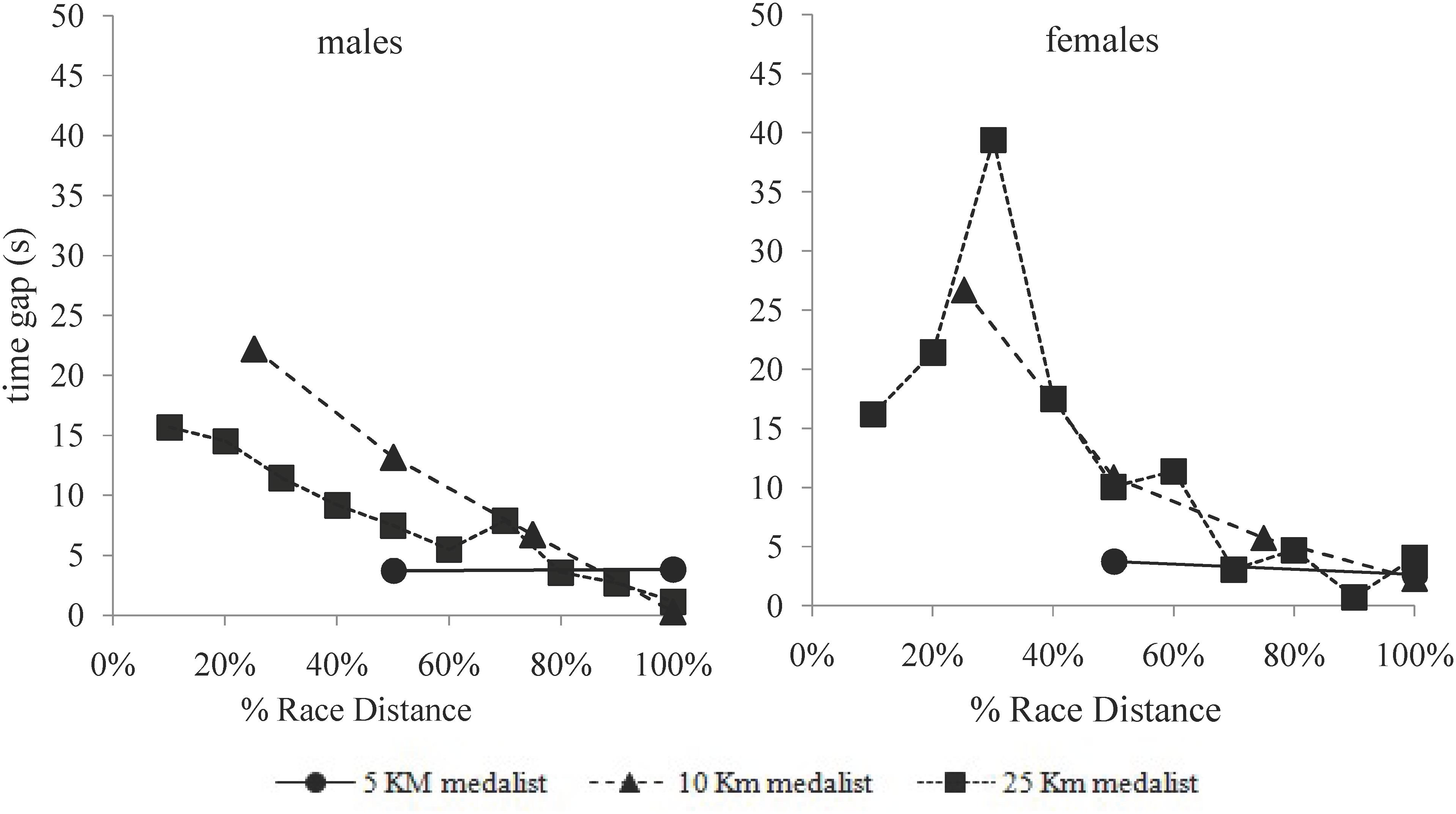 Frontiers | Race Strategies of Open Water Swimmers in the 5-km, 10