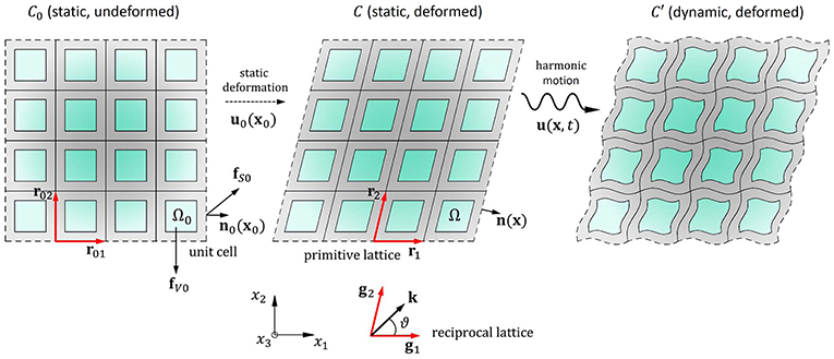 Nonlinear Waves in Elastic Crystals