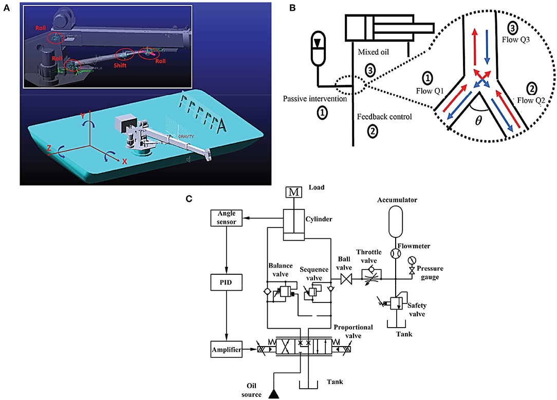 Frontiers | Robust Learning Control for Shipborne Manipulator With Fuzzy  Neural Network | Frontiers in NeuroroboticsFrontiers