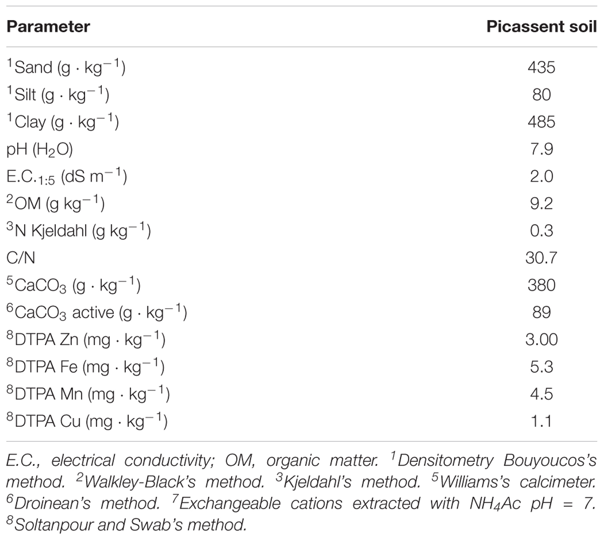 Frontiers | Eco-Friendly Iron-Humic Nanofertilizers