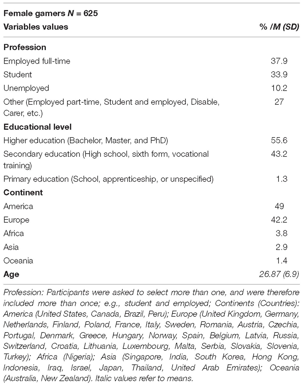 Frontiers | Measuring Female Gaming: Gamer Profile