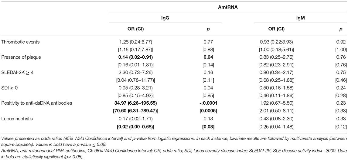 Frontiers | Autoantibodies in Systemic Lupus Erythematosus
