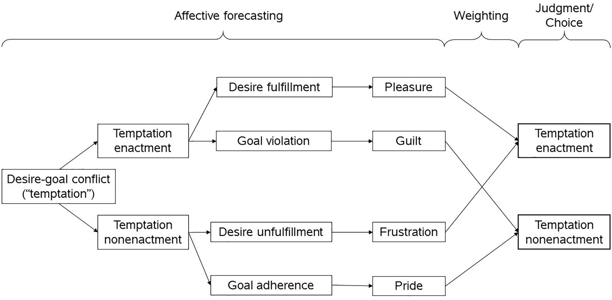 Frontiers   How Anticipated Emotions Guide Self-Control Judgments