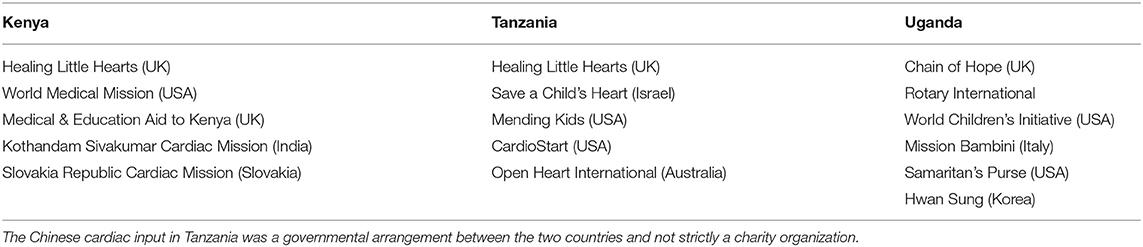 Frontiers | Congenital Heart Disease in East Africa | Pediatrics