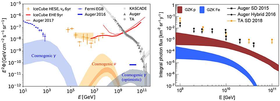 Frontiers | Open Questions in Cosmic-Ray Research at Ultrahigh