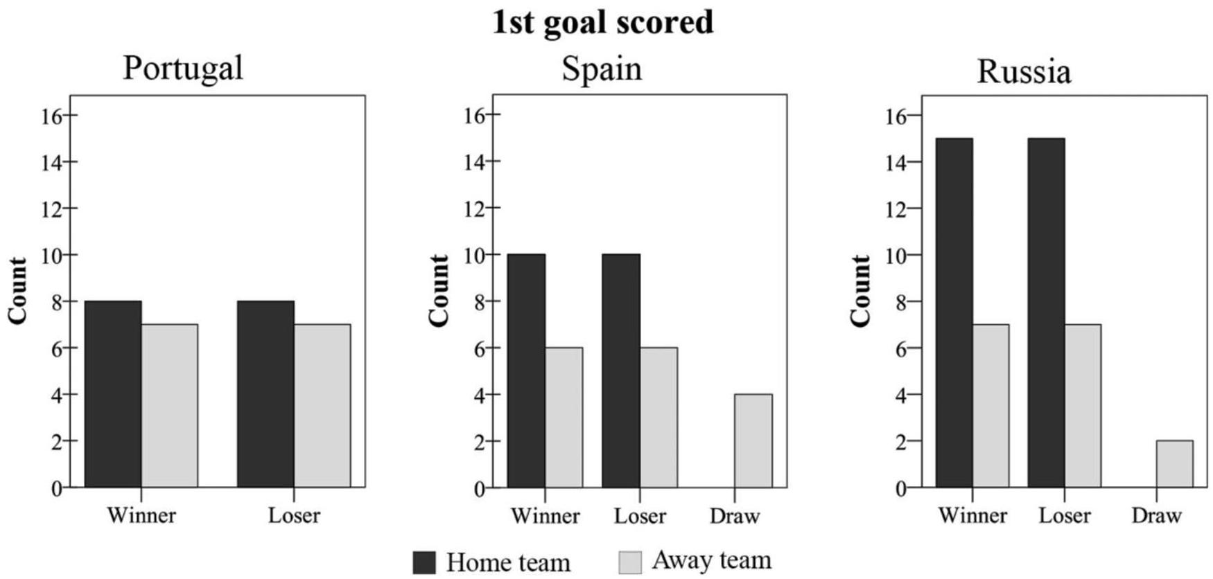 Frontiers Attacking Profiles Of The Best Ranked Teams From Elite Futsal Leagues Psychology