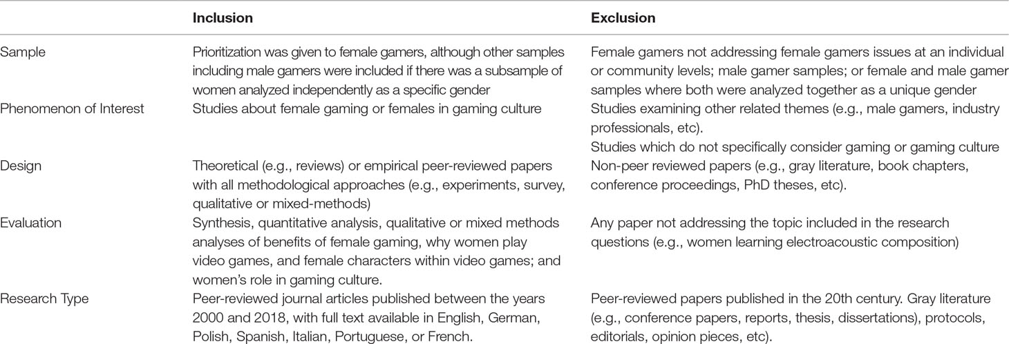 Frontiers | Female Gaming, Gaming Addiction, and the Role of