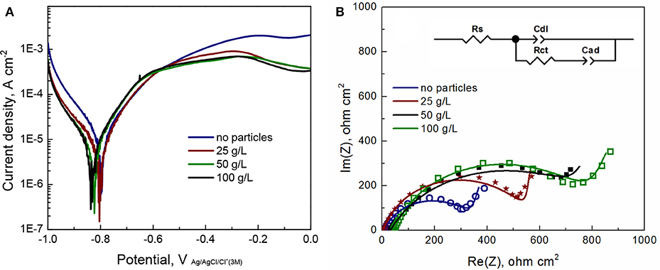 Frontiers   Nanocrystalline Electrodeposited Fe-W/Al2O3